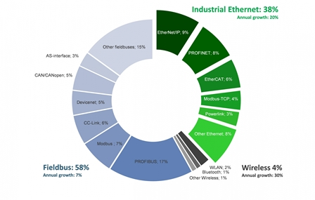 7808_Network_market_shares_2016_according_to_HMS_Industrial0D0A_Networks-1