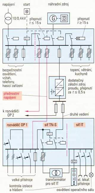 elektroinstalace_zdravotnictvi_1